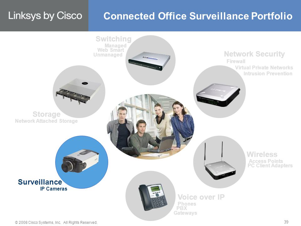 © 2008 Cisco Systems, Inc. All Rights Reserved. 39 Connected Office Surveillance Portfolio Switching Managed Web Smart Unmanaged Network Security Fire