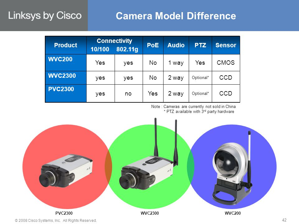 © 2008 Cisco Systems, Inc. All Rights Reserved. 42 Camera Model Difference PVC2300WVC2300WVC200 CCD CMOS Sensor Optional* Yes PTZ 2 way 1 way Audio ye