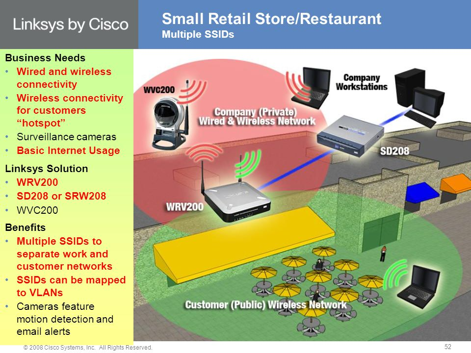 © 2008 Cisco Systems, Inc. All Rights Reserved. 52 Small Retail Store/Restaurant Multiple SSIDs Business Needs Wired and wireless connectivity Wireles