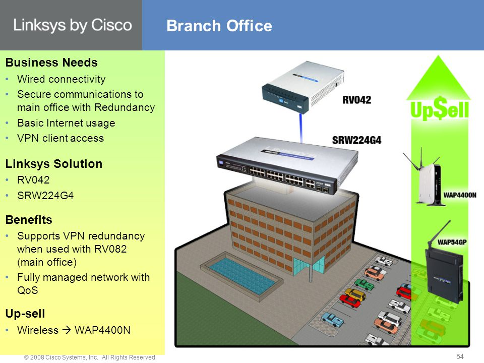 © 2008 Cisco Systems, Inc. All Rights Reserved. 54 Branch Office Business Needs Wired connectivity Secure communications to main office with Redundanc