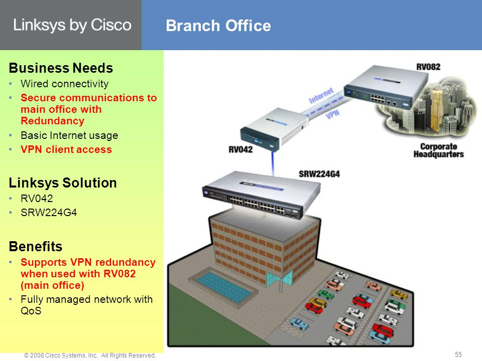 © 2008 Cisco Systems, Inc. All Rights Reserved.