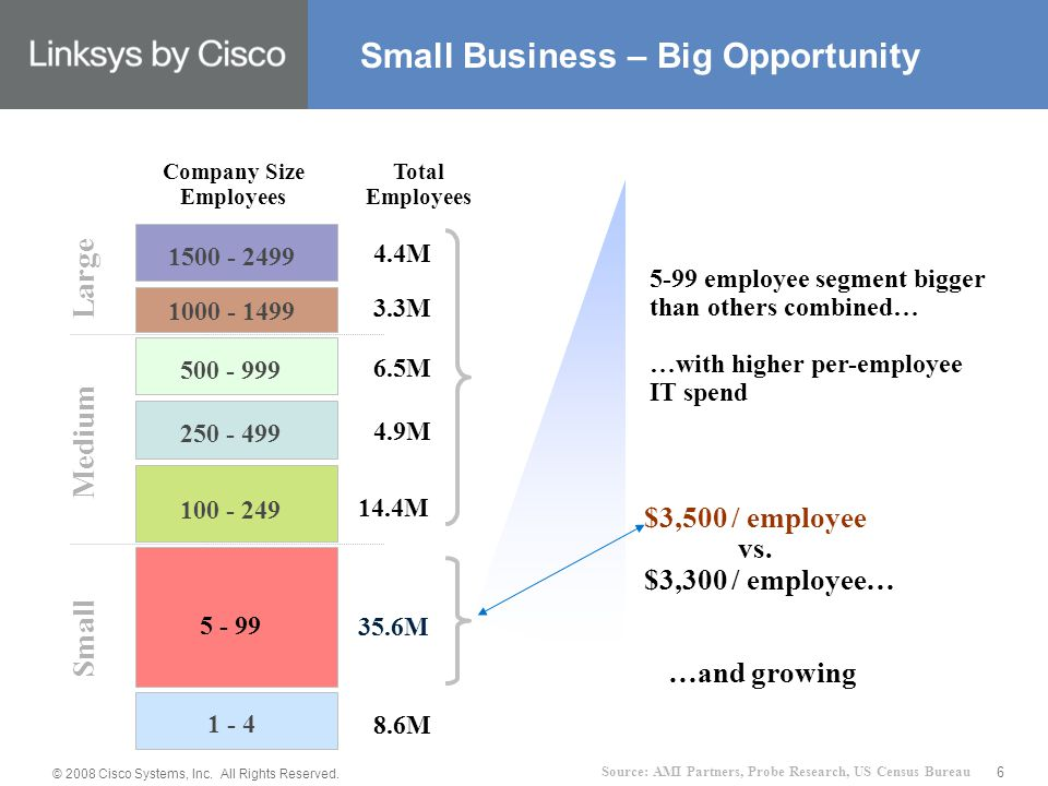 © 2008 Cisco Systems, Inc. All Rights Reserved. 6 5-99 employee segment bigger than others combined… …with higher per-employee IT spend …and growing $