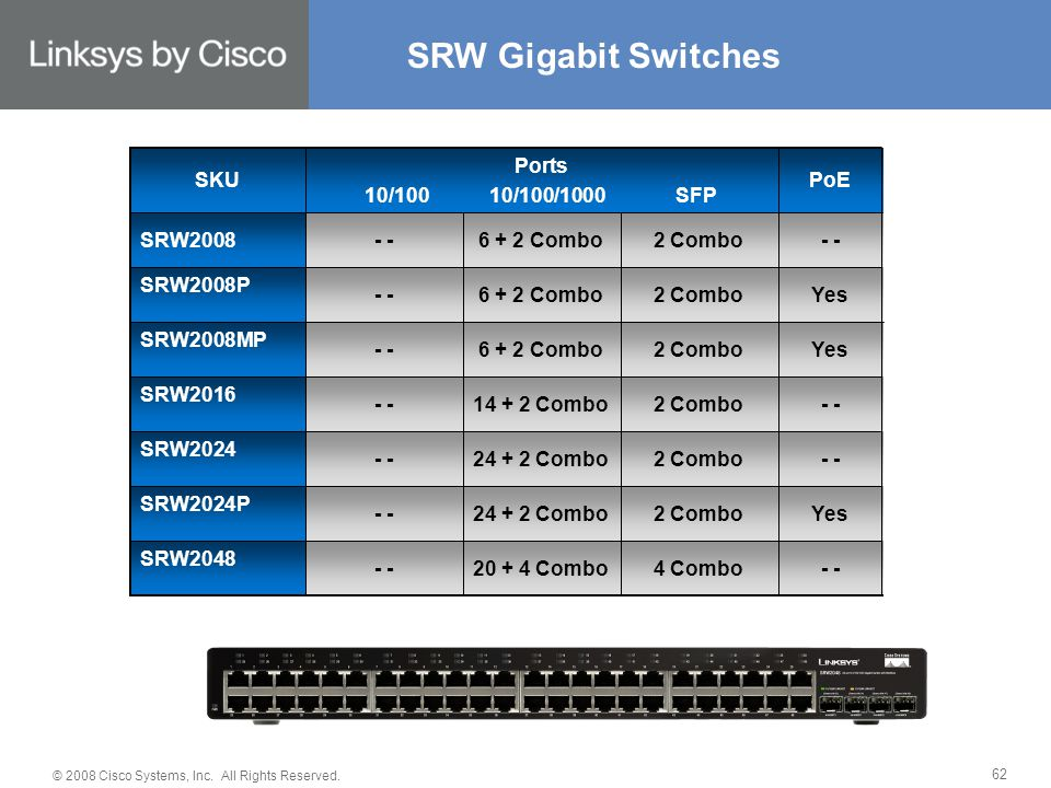 © 2008 Cisco Systems, Inc. All Rights Reserved. 62 SRW Gigabit Switches 4 Combo 2 Combo - Yes - Yes - PoE 20 + 4 Combo 24 + 2 Combo 14 + 2 Combo 6 + 2