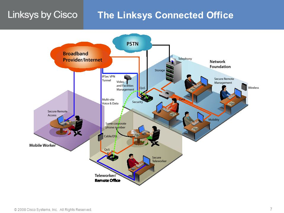 © 2008 Cisco Systems, Inc. All Rights Reserved. 7 The Linksys Connected Office