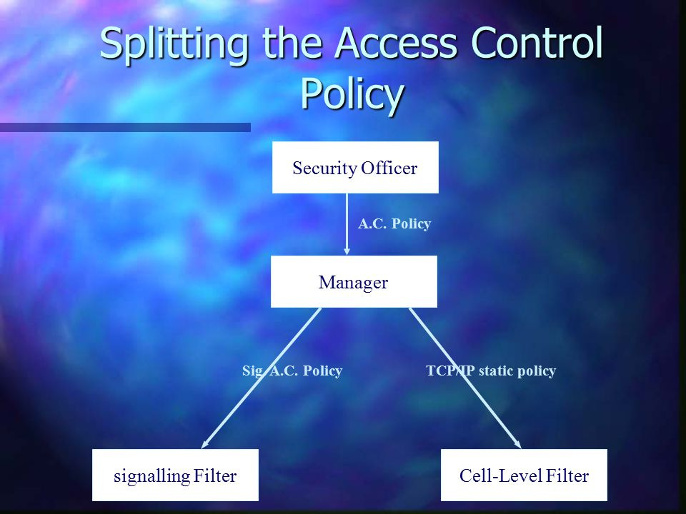 Splitting the Access Control Policy Manager signalling FilterCell-Level Filter Sig.