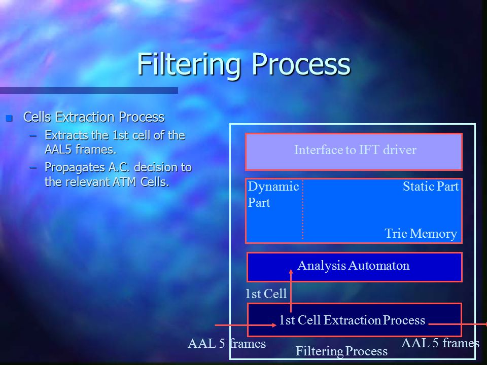 Filtering Process n Cells Extraction Process –Extracts the 1st cell of the AAL5 frames.