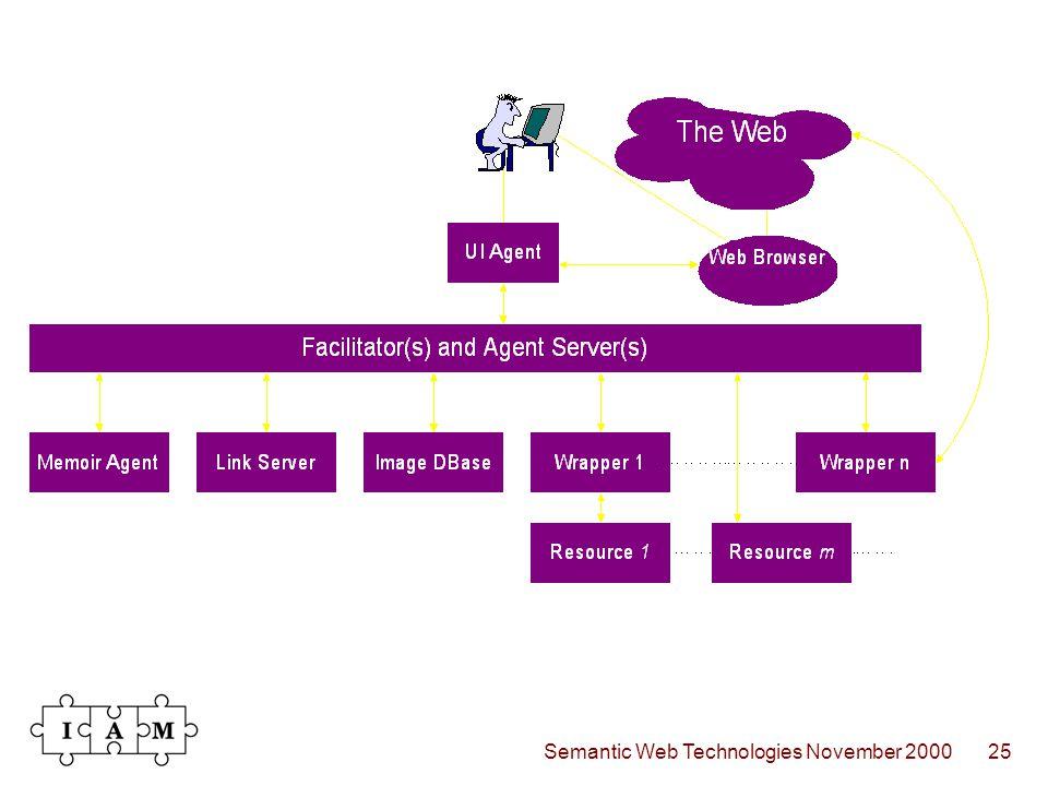 Semantic Web Technologies November 200025
