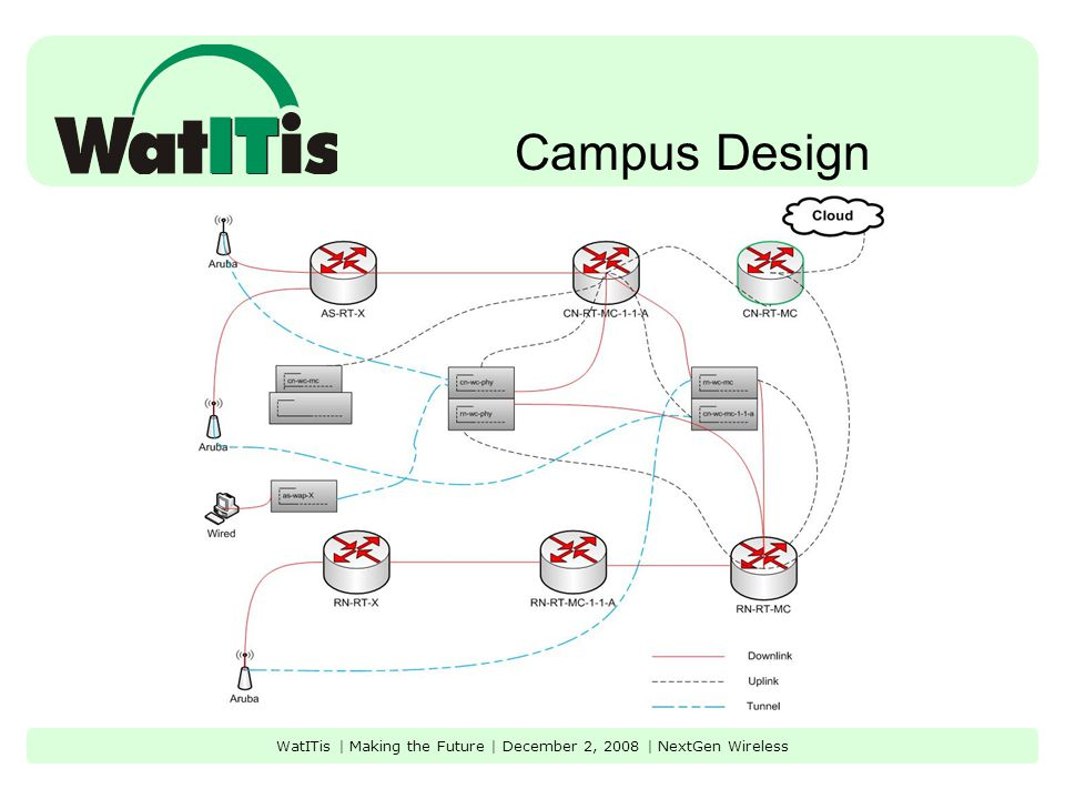 Campus Design WatITis | Making the Future | December 2, 2008 | NextGen Wireless