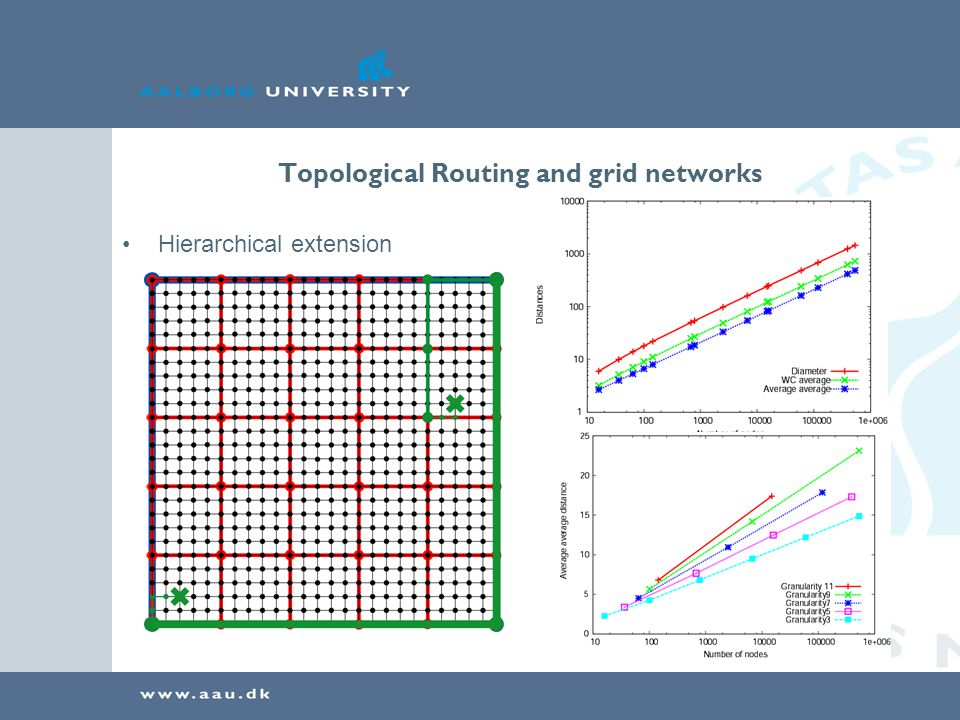 Topological Routing and grid networks Hierarchical extension