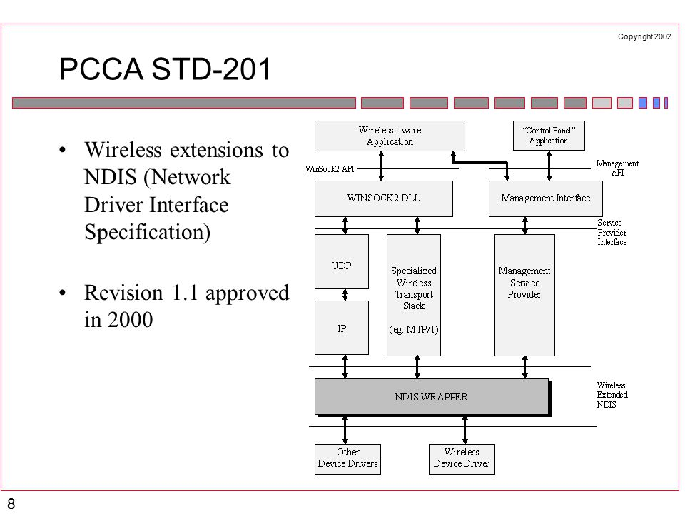 Copyright 2002 8 PCCA STD-201 Wireless extensions to NDIS (Network Driver Interface Specification) Revision 1.1 approved in 2000