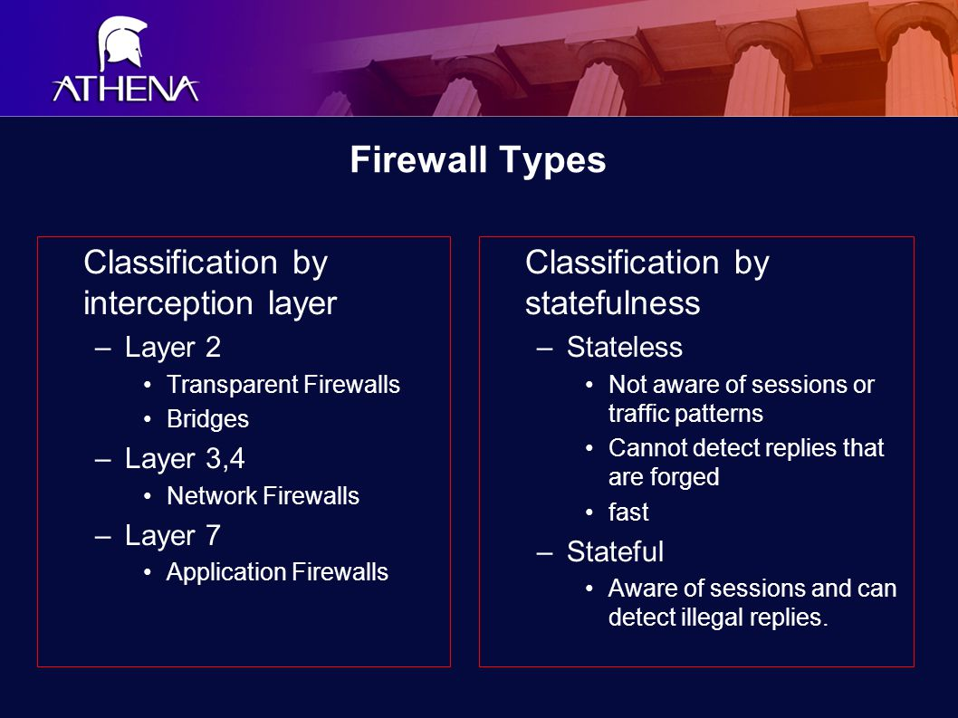 Firewall Types Classification by interception layer –Layer 2 Transparent Firewalls Bridges –Layer 3,4 Network Firewalls –Layer 7 Application Firewalls Classification by statefulness –Stateless Not aware of sessions or traffic patterns Cannot detect replies that are forged fast –Stateful Aware of sessions and can detect illegal replies.