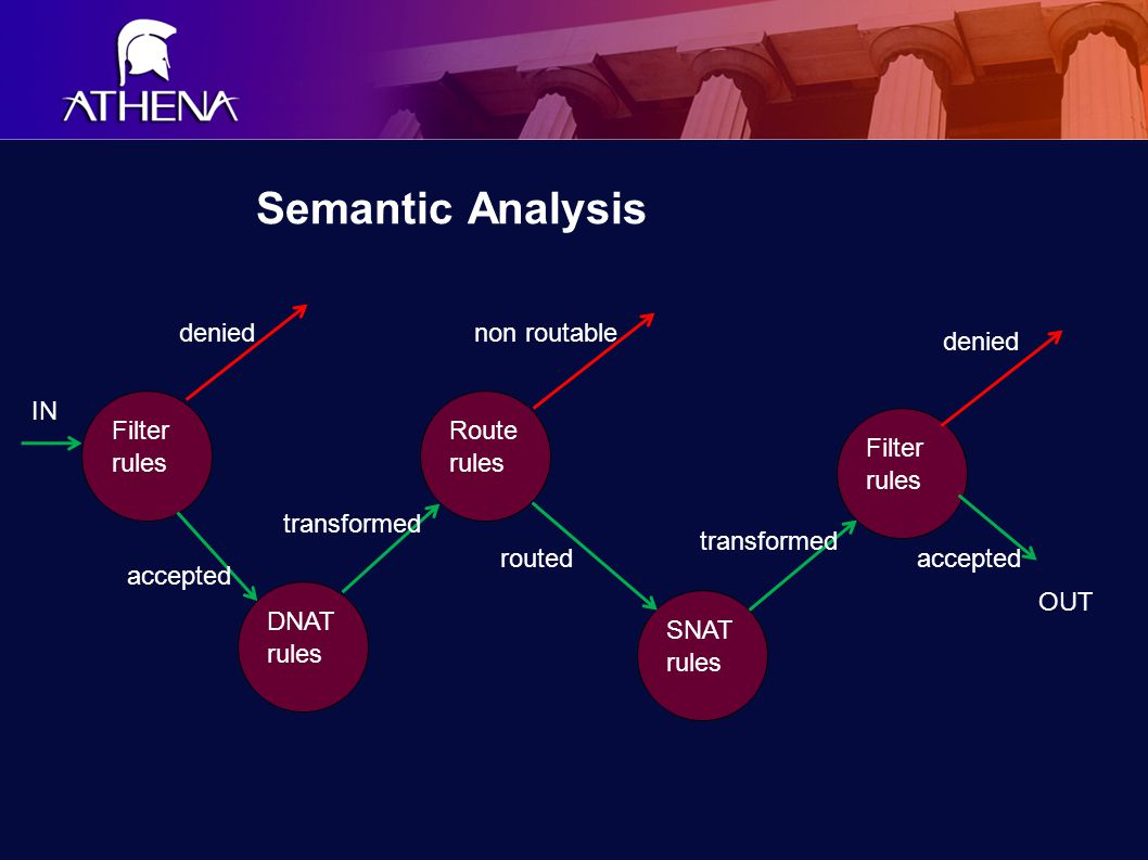 Semantic Analysis Route rules SNAT rules Filter rules DNAT rules Filter rules denied accepted transformed non routable routed transformed denied accepted IN OUT