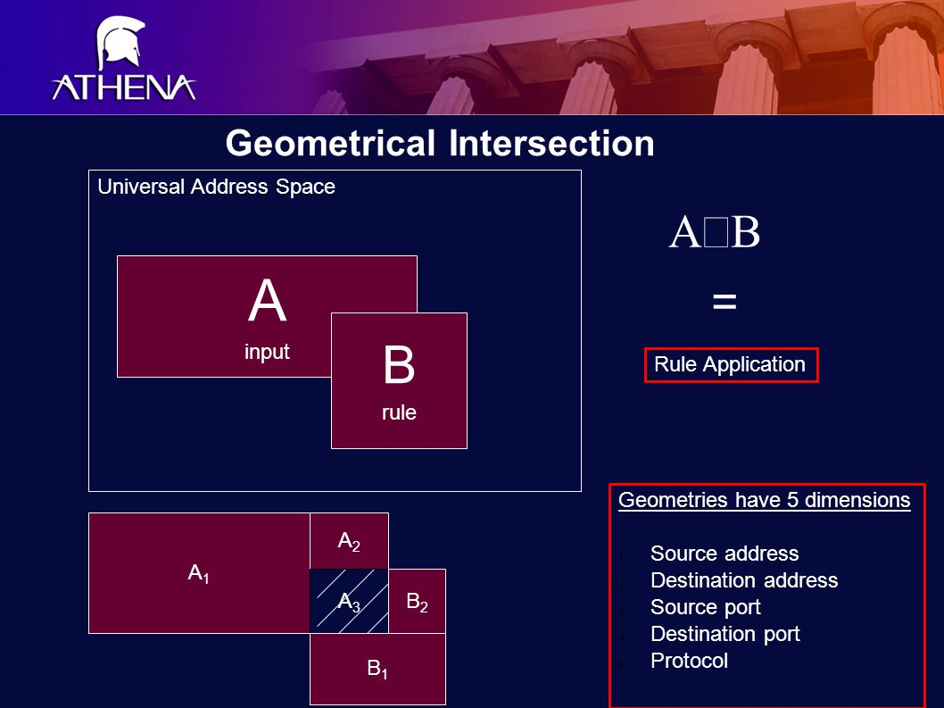 Geometrical Intersection A input B rule  = A1A1 A2A2 A3A3 B2B2 B1B1 Geometries have 5 dimensions 1.