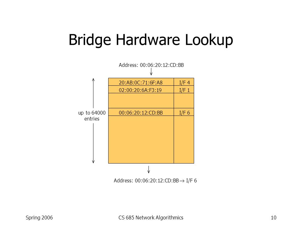 Spring 2006CS 685 Network Algorithmics10 Bridge Hardware Lookup 20:AB:0C:71:6F:A8I/F 4 02:00:20:6A:F3:19I/F 1 up to 64000 entries Address: 00:06:20:12:CD:BB Address: 00:06:20:12:CD:BB  I/F 6 00:06:20:12:CD:BBI/F 6