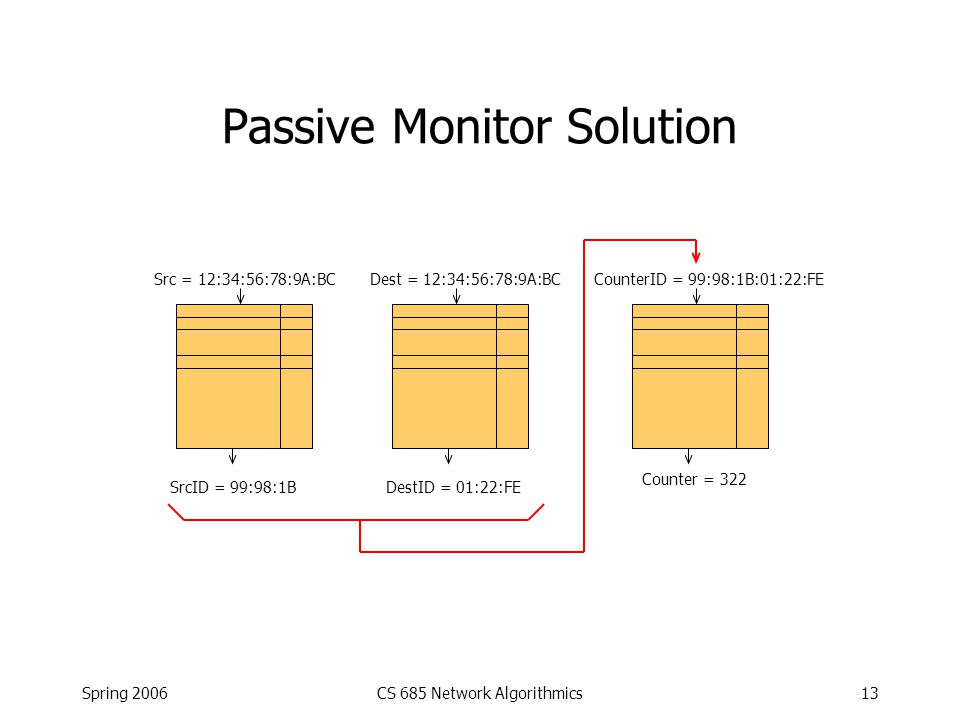 Spring 2006CS 685 Network Algorithmics13 Passive Monitor Solution Src = 12:34:56:78:9A:BC SrcID = 99:98:1B Dest = 12:34:56:78:9A:BC DestID = 01:22:FE CounterID = 99:98:1B:01:22:FE Counter = 322