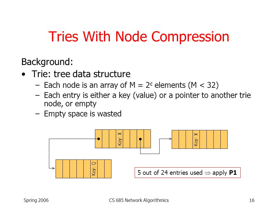 Spring 2006CS 685 Network Algorithmics16 Tries With Node Compression Background: Trie: tree data structure –Each node is an array of M = 2 c elements