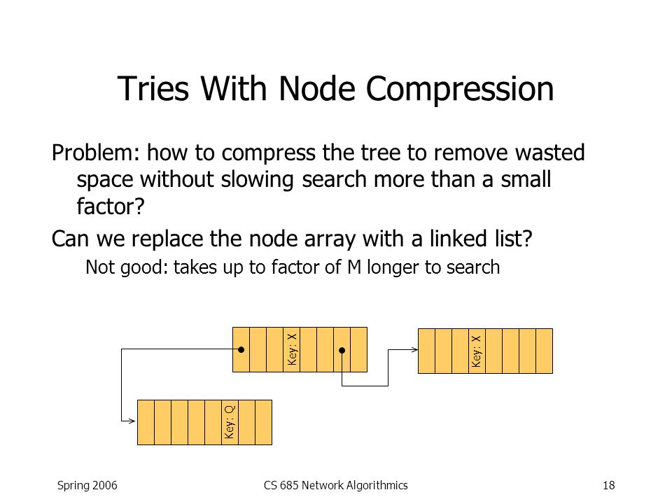 Spring 2006CS 685 Network Algorithmics18 Tries With Node Compression Problem: how to compress the tree to remove wasted space without slowing search m
