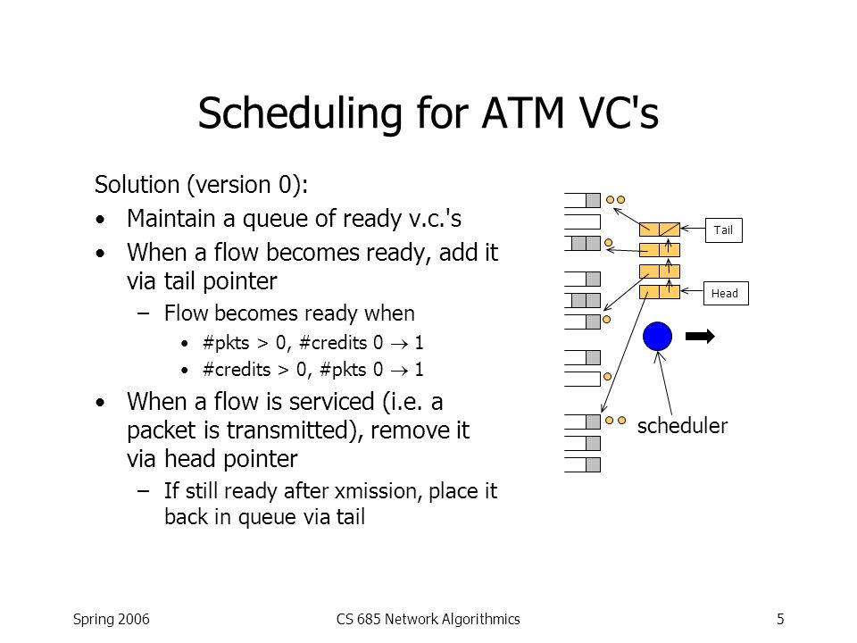 Spring 2006CS 685 Network Algorithmics26 Packet Classification Problem: How to assign/use flow ID field.