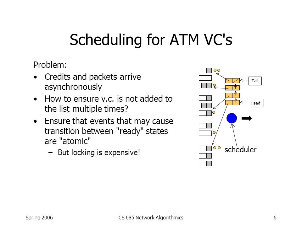 Spring 2006CS 685 Network Algorithmics7 Scheduling for ATM VC s scheduler Solution 1: Add a ready/not ready bit to each v.c. s state: –bit set means the v.c.