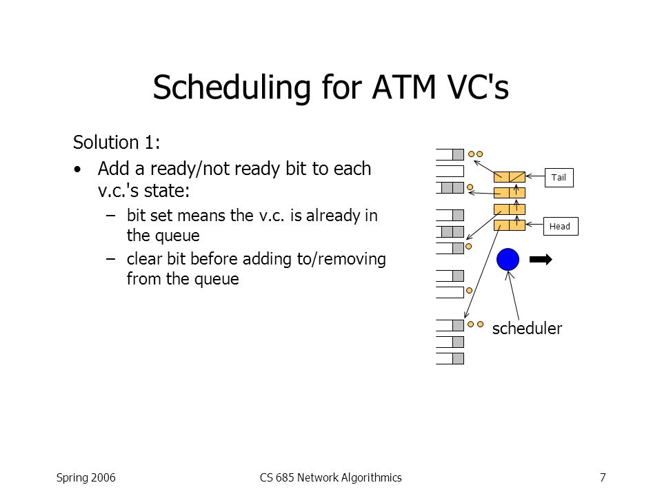 Spring 2006CS 685 Network Algorithmics8 Scheduling for ATM VC s scheduler Problem: Extend the scheme to allow some v.c. s to get more opportunities to send , based on administratively- assigned weights –E.g.