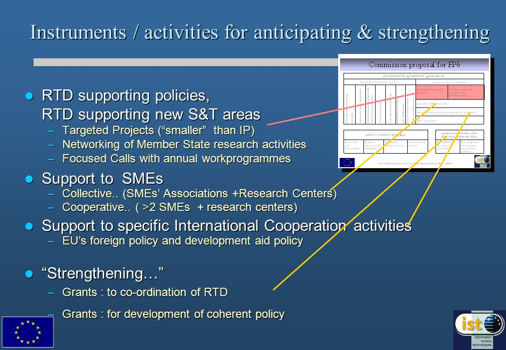 Instruments / activities for anticipating & strengthening RTD supporting policies, RTD supporting new S&T areas RTD supporting policies, RTD supporting new S&T areas –Targeted Projects ( smaller than IP) –Networking of Member State research activities –Focused Calls with annual workprogrammes Support to SMEs Support to SMEs –Collective..