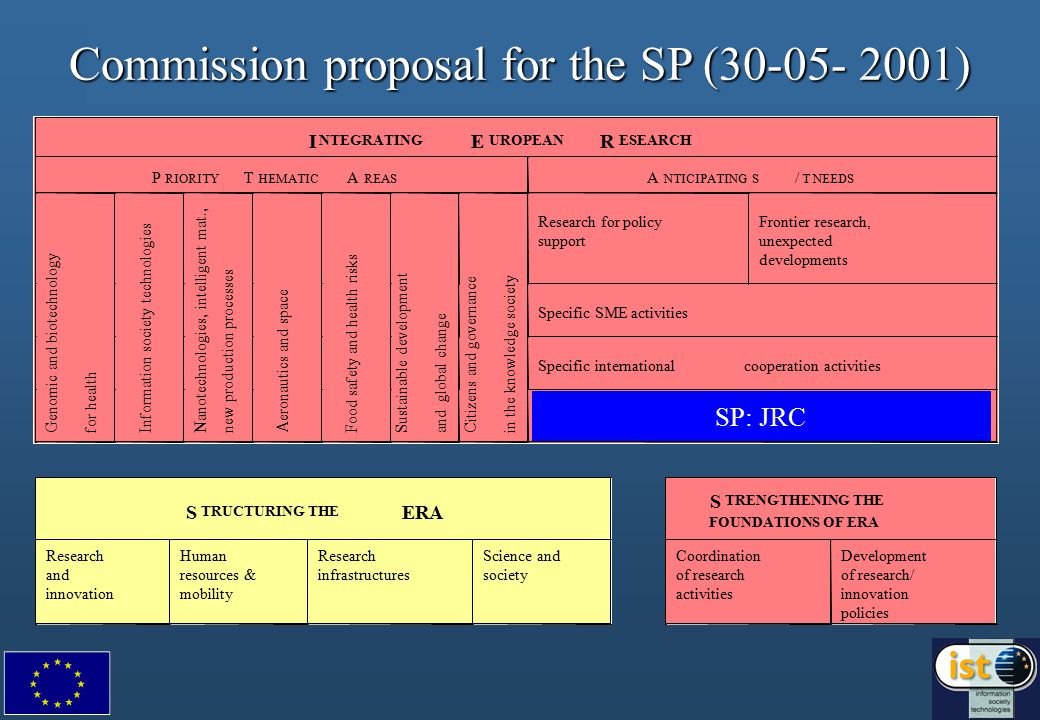 Commission proposal for the SP (30-05- 2001) SP: JRC