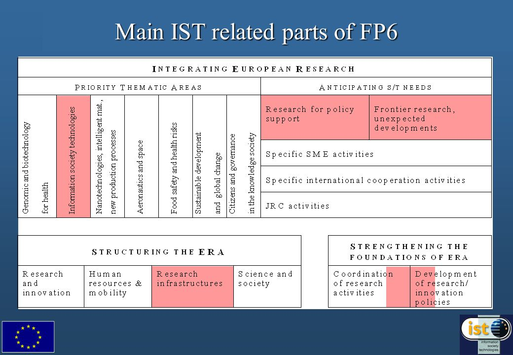 Main IST related parts of FP6