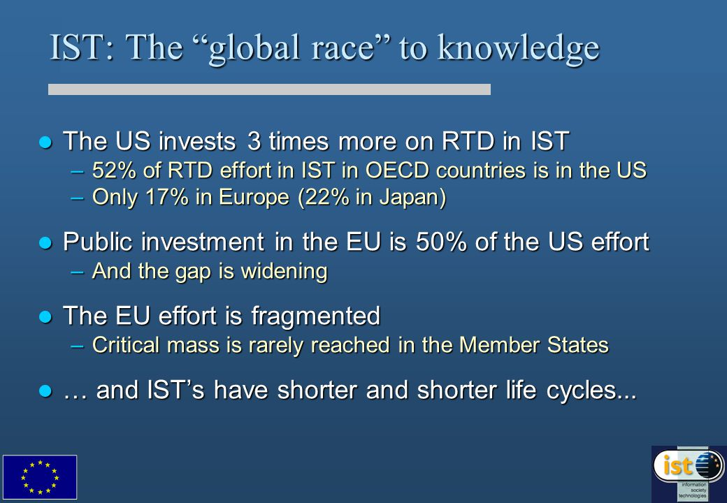 IST: The global race to knowledge The US invests 3 times more on RTD in IST The US invests 3 times more on RTD in IST –52% of RTD effort in IST in OECD countries is in the US –Only 17% in Europe (22% in Japan) Public investment in the EU is 50% of the US effort Public investment in the EU is 50% of the US effort –And the gap is widening The EU effort is fragmented The EU effort is fragmented –Critical mass is rarely reached in the Member States … and IST's have shorter and shorter life cycles...