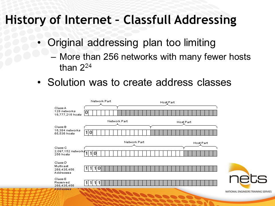 Original addressing plan too limiting –More than 256 networks with many fewer hosts than 2 24 Solution was to create address classes History of Internet – Classfull Addressing