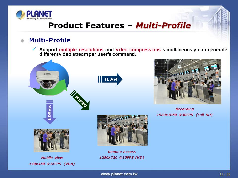 12 / 32 Multi-Profile Product Features – Multi-Profile  Multi-Profile Support multiple resolutions and video compressions simultaneously can generate