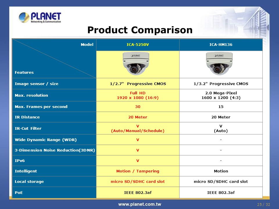 25 / 32 Product Comparison Model Features ICA-5250VICA-HM136 Image sensor / size1/2.7