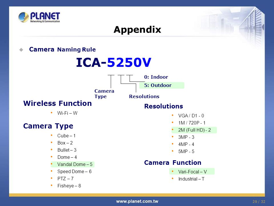 29 / 32 Appendix ICA-5250V Camera Type Resolutions VGA / D1 - 0 1M / 720P - 1 2M (Full HD) - 2 3MP - 3 4MP - 4 5MP - 5 Camera Function Vari-Focal – V Industrial – T 0: Indoor 5: Outdoor  Camera Naming Rule Wireless Function Wi-Fi – W Camera Type Cube – 1 Box – 2 Bullet – 3 Dome – 4 Vandal Dome – 5 Speed Dome – 6 PTZ – 7 Fisheye – 8
