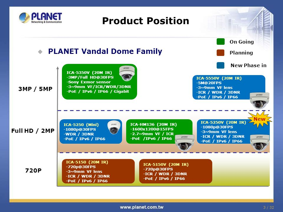 3 / 32 Product Position  PLANET Vandal Dome Family 720P Full HD / 2MP 3MP / 5MP ICA-5350V (20M IR) -3MP/Full HD@30FPS -Sony Exmor sensor -3~9mm VF/ICR/WDR/3DNR -PoE / IPv6 / IP66 / Gigabit ICA-5250 (Mini) -1080p@30FPS -WDR / 3DNR -PoE / IPv6 / IP66 ICA-HM136 (20M IR) -1600x1200@15FPS -2.7~9mm VF / ICR -PoE /IPv6 / IP66 ICA-5550V (20M IR) -5M@20FPS -3~9mm VF lens -ICR / WDR / 3DNR -PoE / IPv6 / IP66 ICA-5250V (20M IR) -1080p@30FPS -3~9mm VF lens -ICR / WDR / 3DNR -PoE / IPv6 / IP66 ICA-5150 (20M IR) -720p@30FPS -3~9mm VF lens -ICR / WDR / 3DNR -PoE / IPv6 / IP66 ICA-5150V (20M IR) -720p@30FPS -ICR / WDR / 3DNR -PoE / IPv6 / IP66 New On Going Planning New Phase in