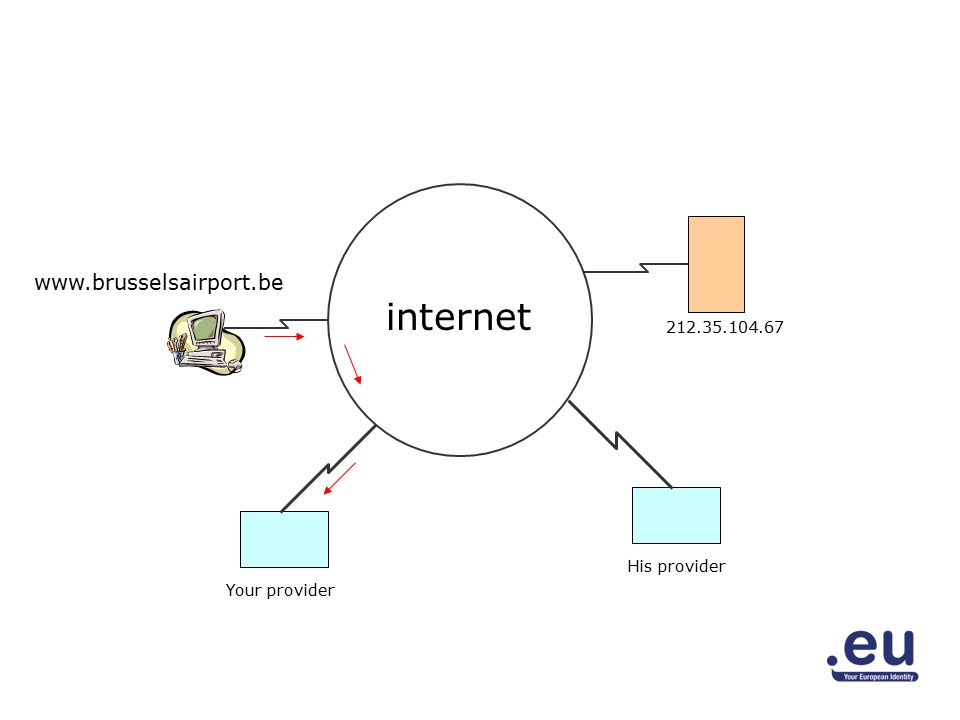 www.brusselsairport.be 212.35.104.67 Your provider His provider internet
