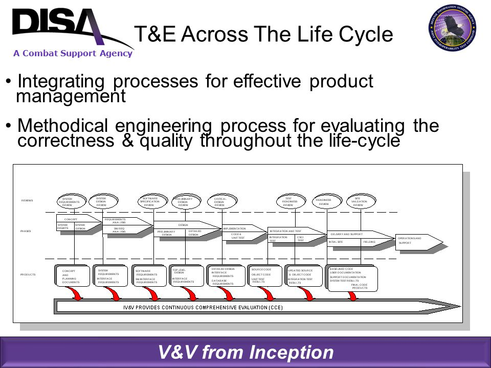 A Combat Support Agency T&E Across The Life Cycle V&V from Inception Integrating processes for effective product management Methodical engineering process for evaluating the correctness & quality throughout the life-cycle