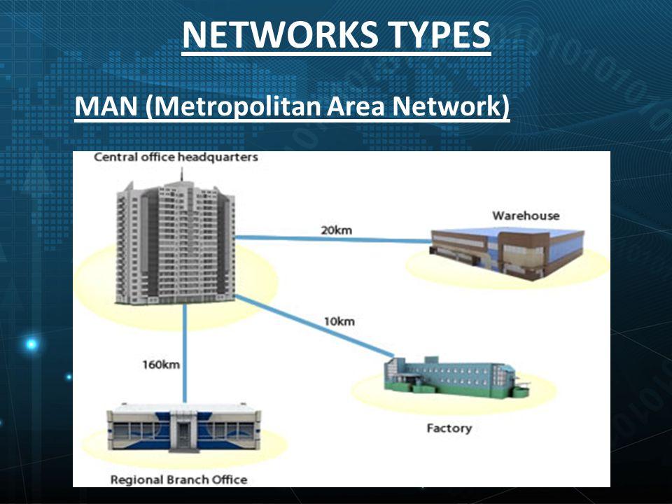 NETWORKS TYPES MAN (Metropolitan Area Network)