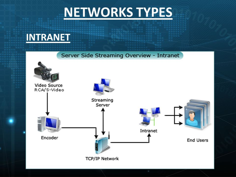 NETWORKS TYPES INTRANET