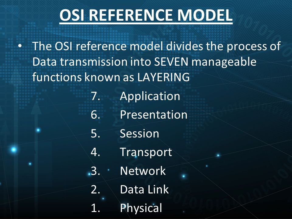 OSI REFERENCE MODEL The OSI reference model divides the process of Data transmission into SEVEN manageable functions known as LAYERING 7.Application 6.Presentation 5.Session 4.