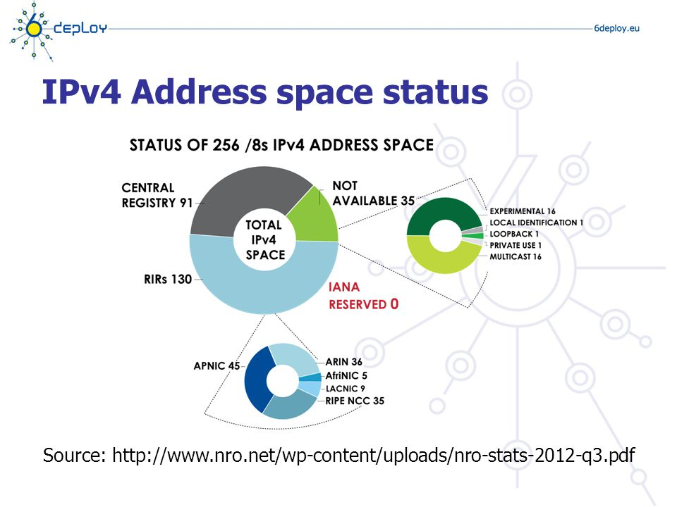 Source: http://www.nro.net/wp-content/uploads/nro-stats-2012-q3.pdf IPv4 Address space status