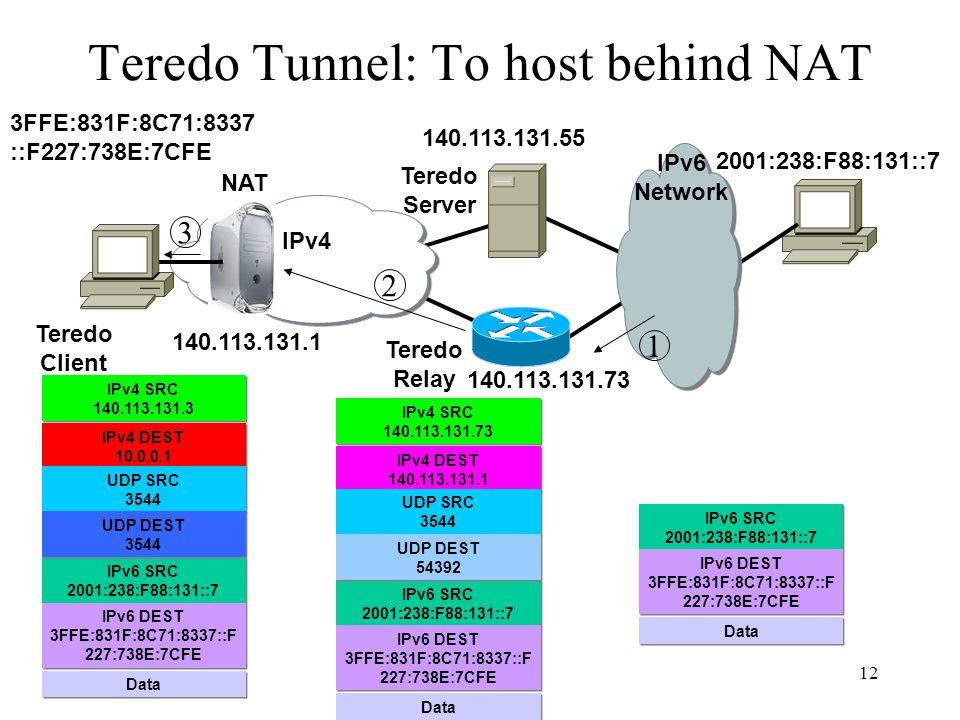 12 Teredo Tunnel: To host behind NAT IPv4 Teredo Client Teredo Relay NAT IPv6 Network Teredo Server 1 2 3 140.113.131.1 2001:238:F88:131::7 3FFE:831F: