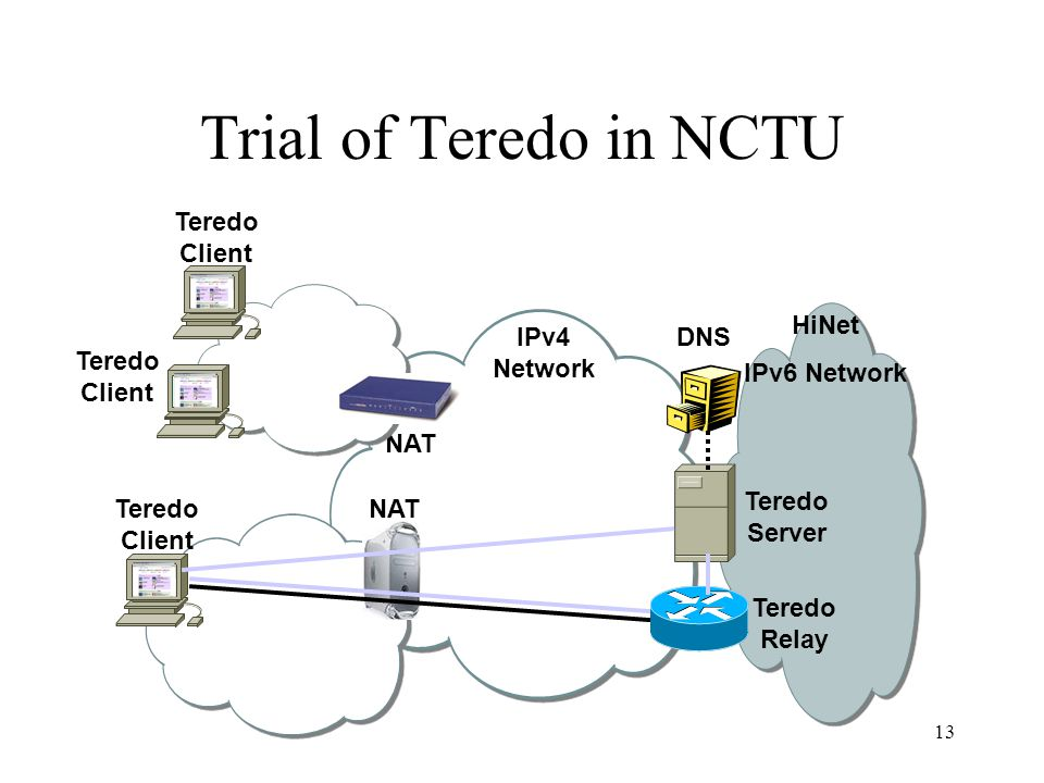 13 Teredo Client HiNet IPv6 Network NAT IPv4 Network NAT Teredo Server Teredo Client IPv6 only Teredo Relay DNS Trial of Teredo in NCTU