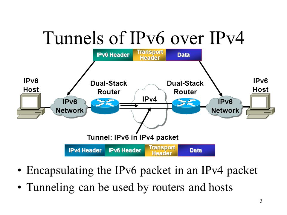 3 Tunnels of IPv6 over IPv4 Encapsulating the IPv6 packet in an IPv4 packet Tunneling can be used by routers and hosts IPv4 IPv6 Network Tunnel: IPv6 in IPv4 packet IPv6 Host Dual-Stack Router IPv6 Host IPv6 Header IPv4 Header IPv6 Header Transport Header Data Transport Header