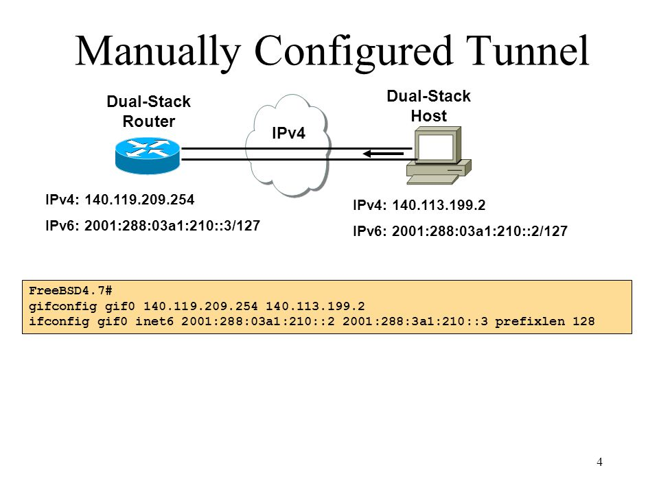 5 6to4 Tunnel (RFC 3056) IPv4 IPv6 Network 6to4 Router2 6to4 Router1 140.119.209.254140.113.199.250 Network prefix: 2002:8C77:D1FE::/48 Network prefix: 2002:8C71:C7FA::/48 == E0 router2# interface Ethernet0 ip address 140.113.199.250 255.255.255.0 ipv6 address 2002:8C71:C7FA:1::/64 eui-64 interface Tunnel0 no ip address ipv6 unnumbered Ethernet0 tunnel source Ethernet0 tunnel mode ipv6ip 6to4 ipv6 route 2002::/16 Tunnel0 6to4 Tunnel: – Is an automatic tunnel method – Gives a prefix to the attached IPv6 network – 2002::/16 assigned to 6to4 – Requires one global IPv4 address on each site