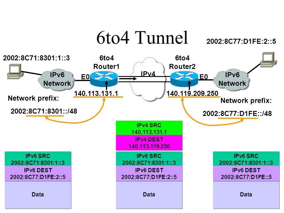 6 6to4 Tunnel IPv4 IPv6 Network 6to4 Router2 6to4 Router1 140.113.131.1140.119.209.250 Network prefix: 2002:8C71:8301::/48 Network prefix: 2002:8C77:D