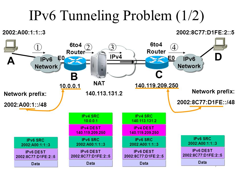 7 IPv6 Tunneling Problem (1/2) IPv6 Network IPv4 IPv6 Network 6to4 Router NAT 2341 6to4 Router A B C D 140.113.131.2 140.119.209.250 2002:8C77:D1FE:2:
