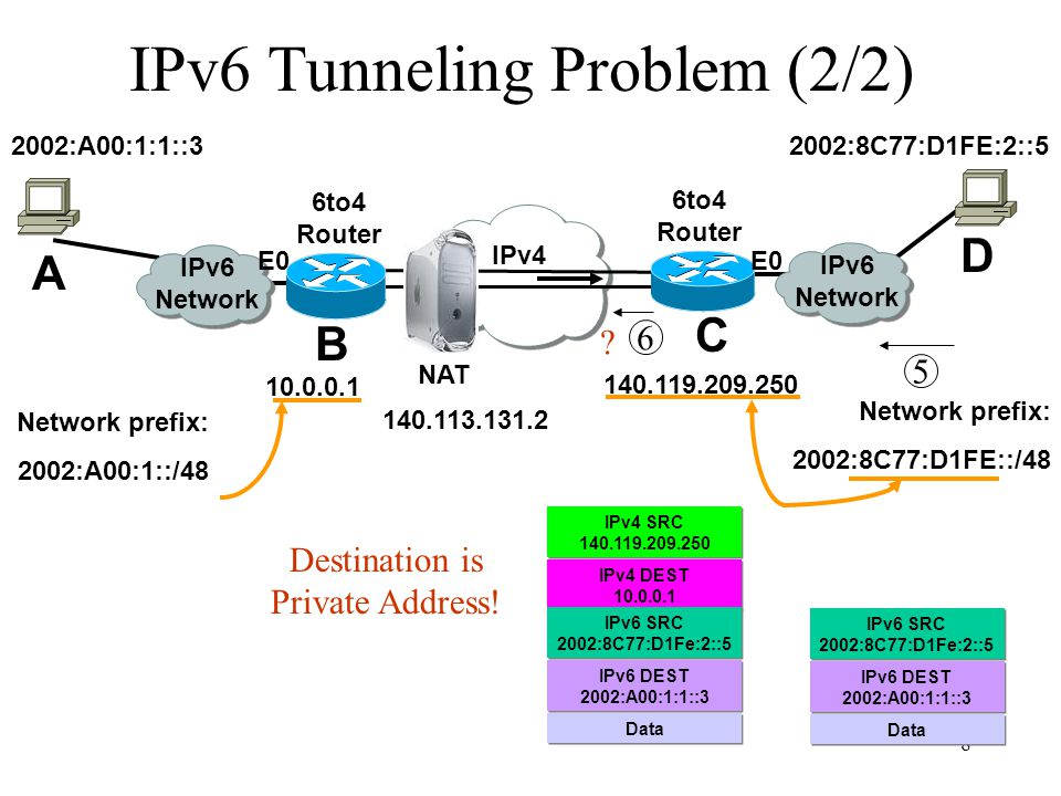 9 Teredo Service Allow hosts behind NAT to access IPv6 without modifying NAT.