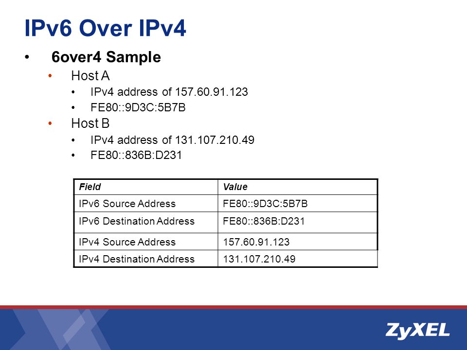 IPv6 Over IPv4 6over4 Sample Host A IPv4 address of 157.60.91.123 FE80::9D3C:5B7B Host B IPv4 address of 131.107.210.49 FE80::836B:D231 FieldValue IPv6 Source AddressFE80::9D3C:5B7B IPv6 Destination AddressFE80::836B:D231 IPv4 Source Address157.60.91.123 IPv4 Destination Address131.107.210.49