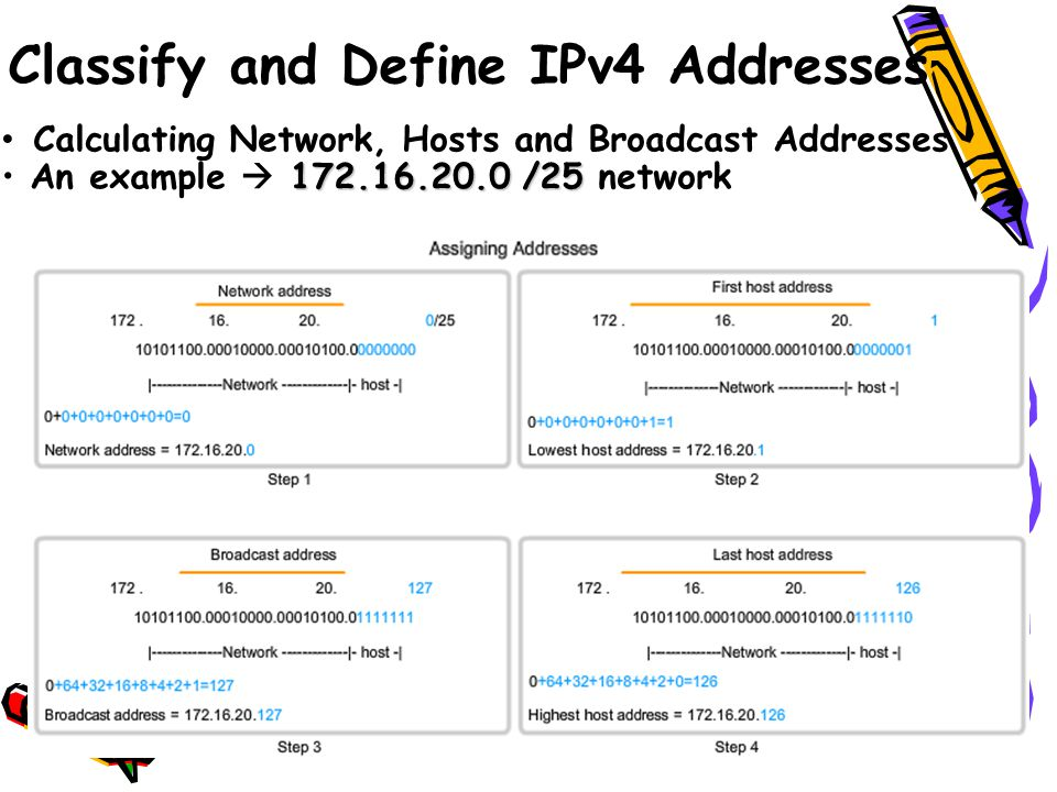 Calculating Network, Hosts and Broadcast Addresses 172.16.20.0 /25 An example  172.16.20.0 /25 network