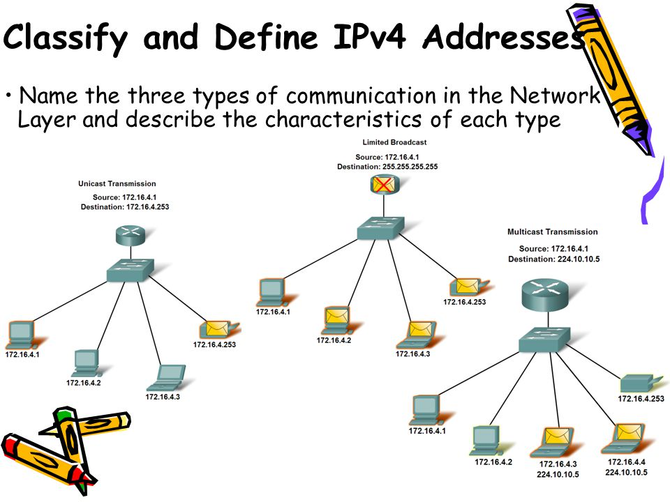Name the three types of communication in the Network Layer and describe the characteristics of each type