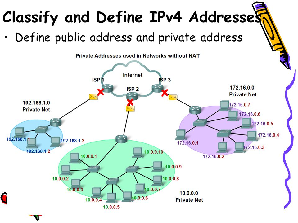 Define public address and private address Classify and Define IPv4 Addresses